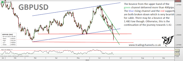 Trading channels: S&P at the verge