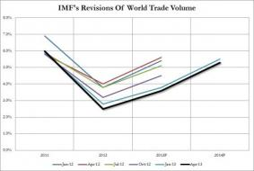 No Hockeystick-save Here: IMF To Slash Economic Growth Forecast... Again | Zero Hedge