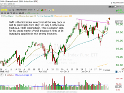 Technical pattern of $IWM