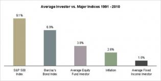 Average Investor vs. Major Indices 1991-2010