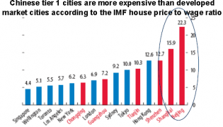 Most expensive cities