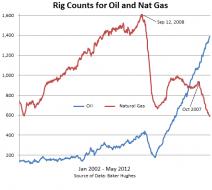 Capital Destruction in Natural Gas | ZeroHedge