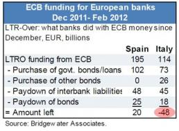 And Now, Courtesy of Bridgewater... It's Italy's Turn | ZeroHedge