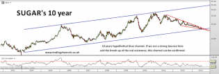 Trading channels: Goldman bottom on sugar and coffee?