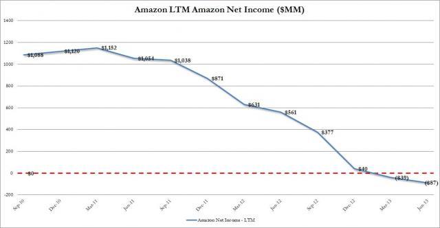 AMZN LTM Net Income.jpg (1142×593)
