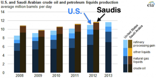 Terrifying Charts For Saudi Arabia - Business Insider
