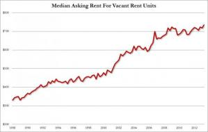 US Rents Hit Record Highs As Homeownership Plunges To 18 Year Lows | Zero Hedge