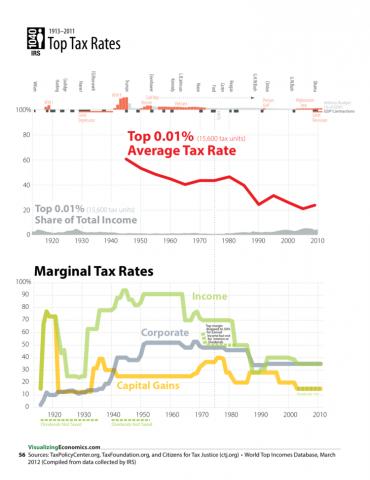 Historical Tax Rates of Top 0.01% — Visualizing Economics