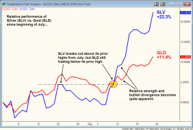 Relative strength comparison of silver and gold