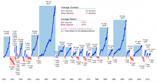 03-14-13-Bull-and-Bear-Markets-Through-History.png (1028×548)