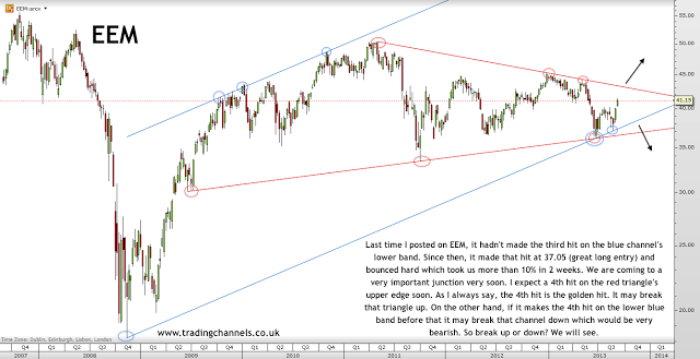 Trading channels: End of the week charts