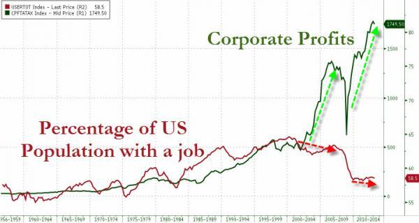 The Crash Of 1929 | Zero Hedge