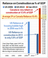 Construction as % of GDP