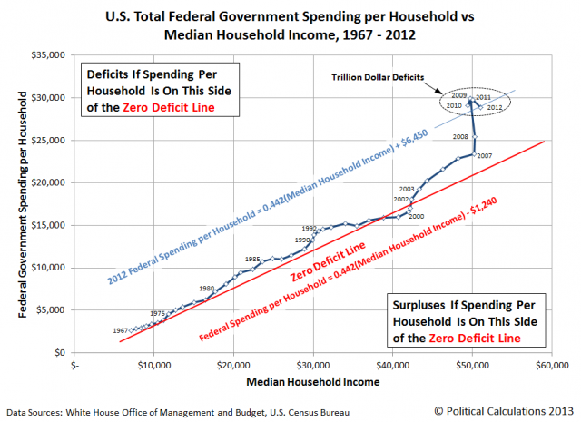 U.S. Total Federal Government Spending per Household vs Median Household Income, 1967-2012