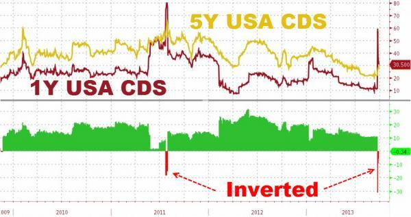 Credit Markets Signal Bigger Fear Of Treasury Default Than In 2011 | Zero Hedge
