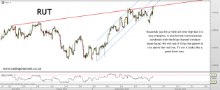 Trading channels: Still bearish with caution