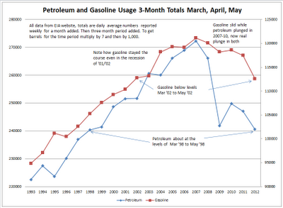 Mish's Global Economic Trend Analysis: 3-Month Petroleum Usage Chart for March, April, May Shows 14 Years of Supply Demand Growt