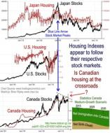 Stocks & Housing