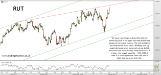 Trading channels: Russell's new high