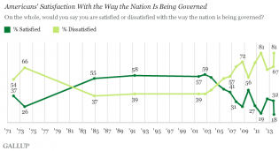 Trend: Americans' Satisfaction With the Way the Nation Is Being Governed