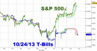 Treasury Bills Reopen... And Aren't Buying It One Bit | Zero Hedge
