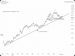 Zillow Daily