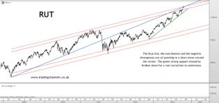 Trading channels: Reversal or bear trap?