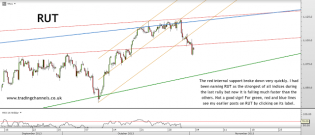 Trading channels: Weekend post