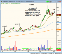 The breakout setup in $SLCA