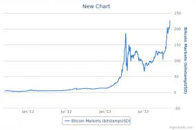 New Chart