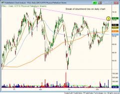 $PALL - Palladium ETF chart