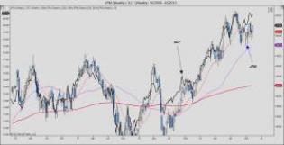JPM (Weekly) _ XLF (Weekly)  50_2009 - 45_2013