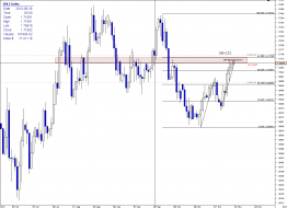 Market Zone | Technical analysis for short setup on GBPAUD: The...