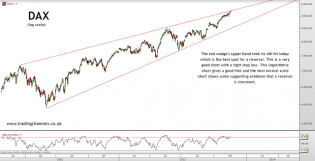 Trading channels: DAX hit key resistances