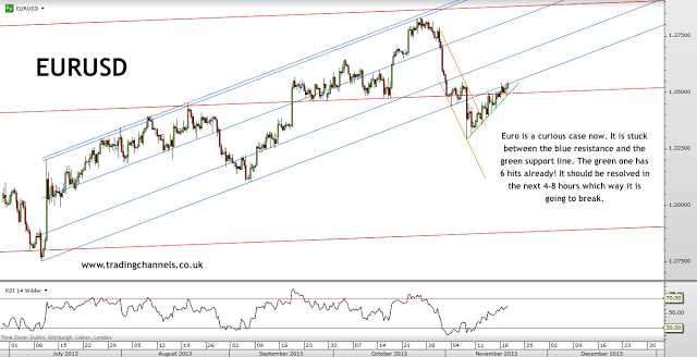 Trading channels: Equities still strong