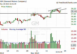 Short setup on GM: