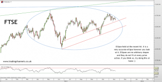 Trading channels: DOW starting to look weak