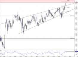 The Market Zone | EURJPY sell setup