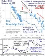 Beveridge Curve 2000-2013