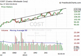 The Market Zone | $COST touched the upper trend line of a weekly...