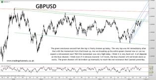 Trading channels: Bulls still raging