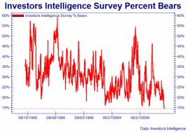 What Happens When This Chart Hits Zero? | Zero Hedge