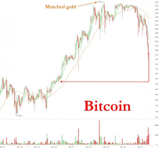 zerohedge.com/sites/defaul...31201_BTC.jpg