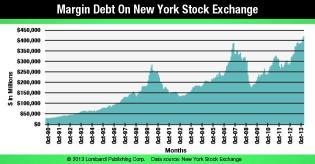 Margin Debt On New York Stock Exchange Chart