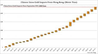 China Gold Imports October Gross.jpg (1089×597)