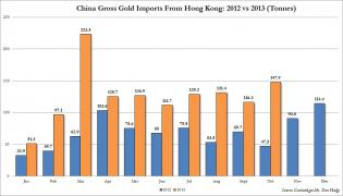 China Gold Imports October 2012 vs 2013.jpg (1073×615)