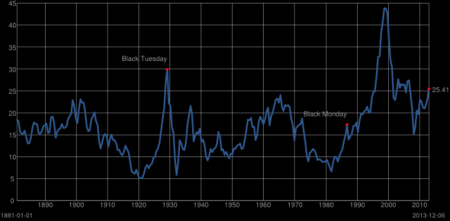 Shiller PE Ratio Chart