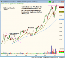 $TAN stock chart - relative strength breakout follow-through