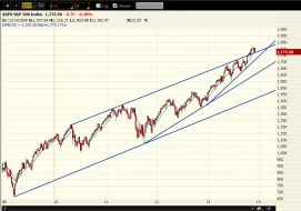 2013-12-12_SPX-5Year.png
