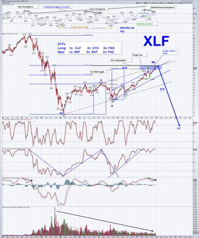 XLF weekly12.22.13sc.png